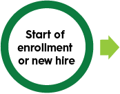 Start of enrollment or new hire icon